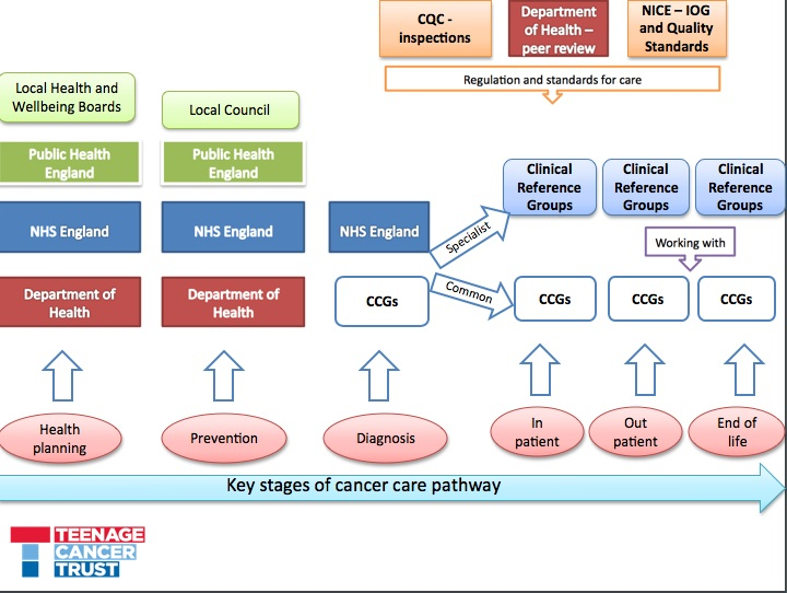 Key Stages of Cancer Care Pathway April 2013
