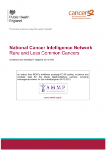 AMMF's extract from the NCIN/Cancer52 workbook, showing Upper GI Cancers data