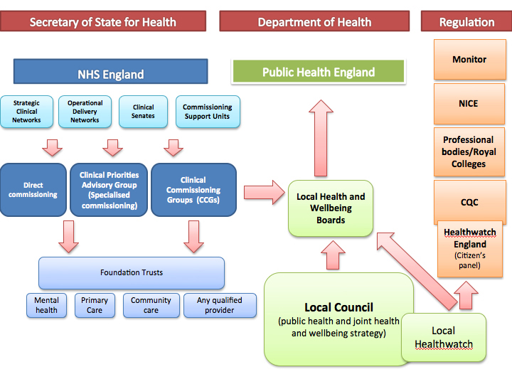 1. NHS England April 2013